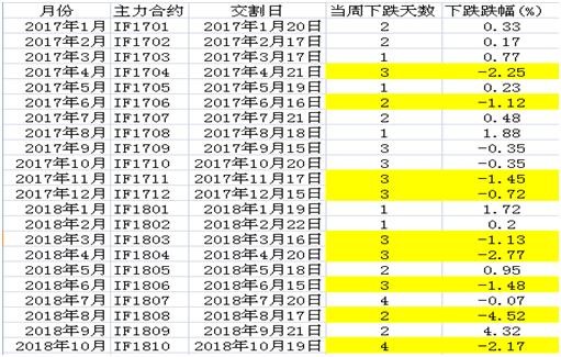 股指交割统计.png